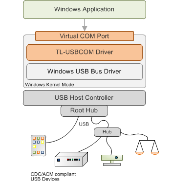 TL-USBCom Driver for Windows