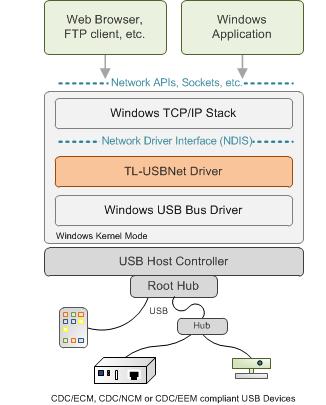 DriverIdentifier Tool