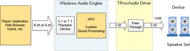 Processing-Enabled USB Audio Driver for Windows 10 use case 1