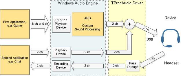 Processing-Enabled USB Audio Driver for Windows use case 2