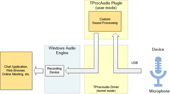 Processing-Enabled USB Audio Driver for Windows use case 3
